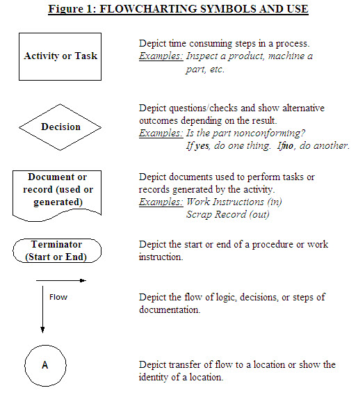 basic flowchart symbols Explore various flowchart symbols, and learn about what they represent.